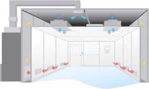 طراحی اتاق تمیز