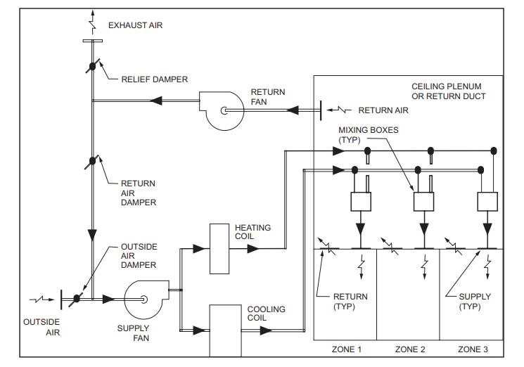 هواساز مولتی زون (چند منطقه ای) | تهویه مطبوع